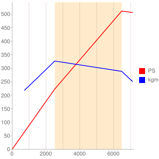 508PS型エンジン性能曲線図もどき
