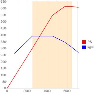 M177型エンジン性能曲線図もどき