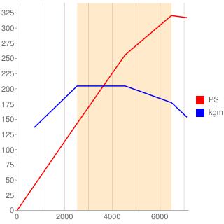 K20C型エンジン性能曲線図もどき
