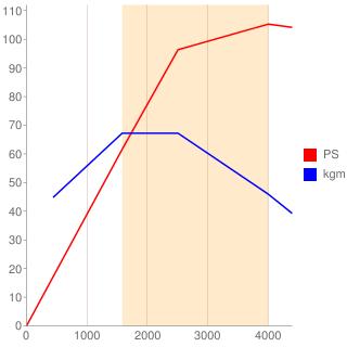 S5-DPTS型エンジン性能曲線図もどき