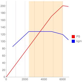 MR16DDT型エンジン性能曲線図もどき