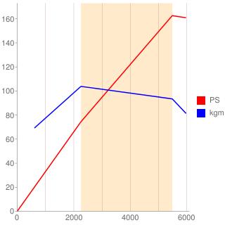 955A8型エンジン性能曲線図もどき