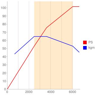 3B21型エンジン性能曲線図もどき