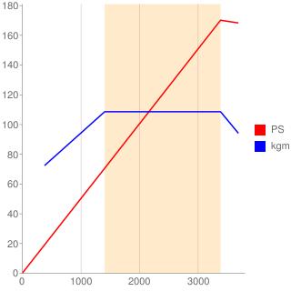 1KD-FTV型エンジン性能曲線図もどき