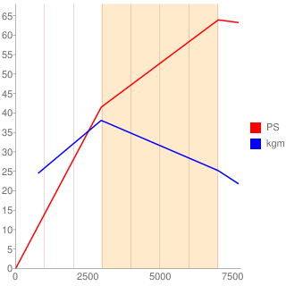 4A30型エンジン性能曲線図もどき