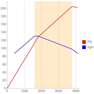 OM651-EM0007型エンジン性能曲線図もどき