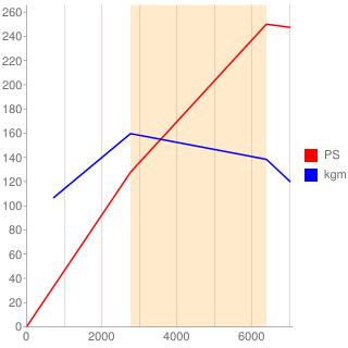 RB25DET型エンジン性能曲線図もどき