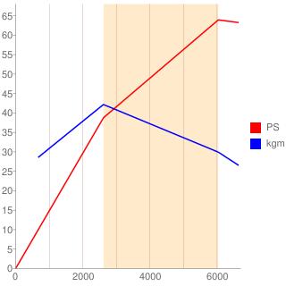 S07A型エンジン性能曲線図もどき