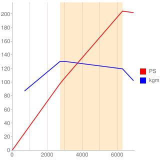 N52B25A型エンジン性能曲線図もどき