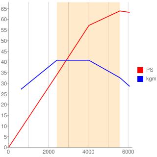 BR06型エンジン性能曲線図もどき