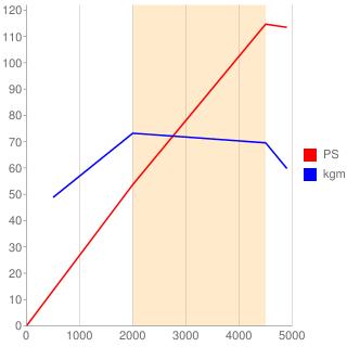 H5F型エンジン性能曲線図もどき