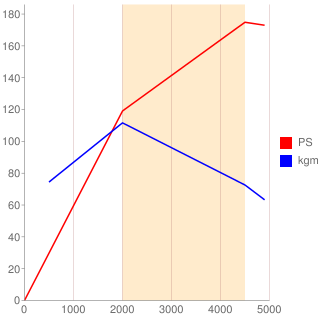 SH-VPTR型エンジン性能曲線図もどき