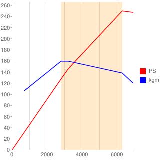 BHE型エンジン性能曲線図もどき
