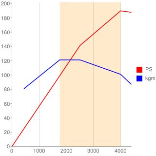 B47D20A型エンジン性能曲線図もどき