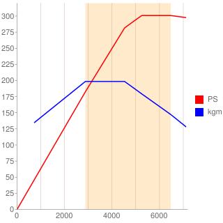 CGW型エンジン性能曲線図もどき