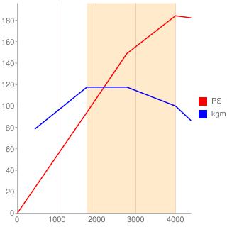 N47D20C型エンジン性能曲線図もどき