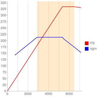 CRE型エンジン性能曲線図もどき