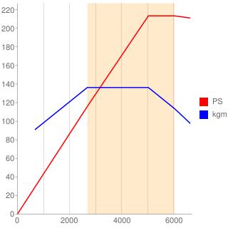 B5204T型エンジン性能曲線図もどき