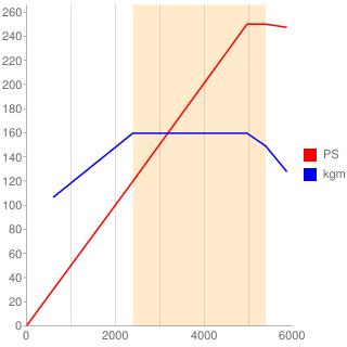 B5234型エンジン性能曲線図もどき