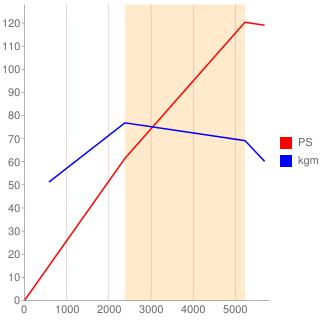 EA82型エンジン性能曲線図もどき