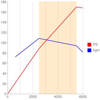 55263623型エンジン性能曲線図もどき