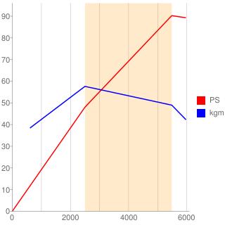 281M09型エンジン性能曲線図もどき