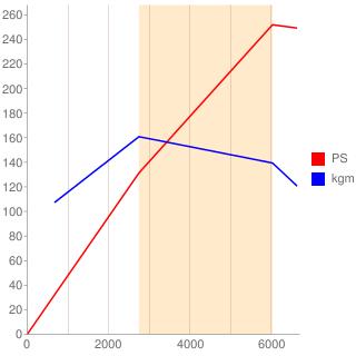6G75型エンジン性能曲線図もどき