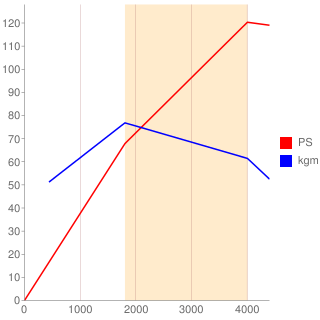 L型エンジン性能曲線図もどき