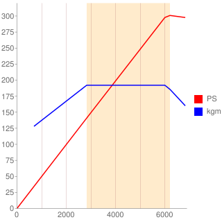 EJ25型エンジン性能曲線図もどき