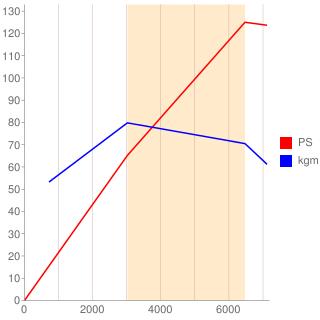 AVY型エンジン性能曲線図もどき