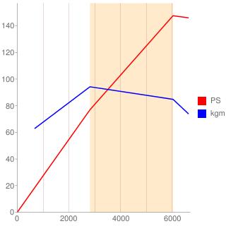 PE-VPS型エンジン性能曲線図もどき