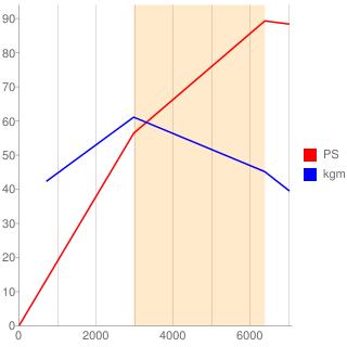 BD型エンジン性能曲線図もどき