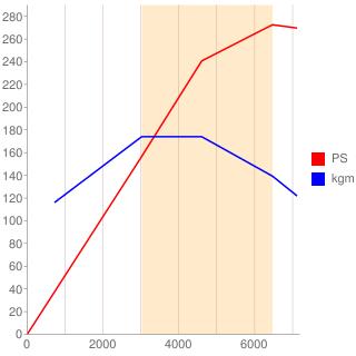 G16E-GTS型エンジン性能曲線図もどき