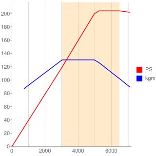CHV型エンジン性能曲線図もどき