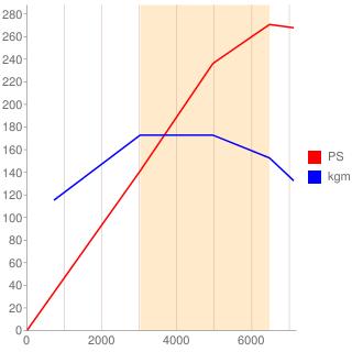 CAL型エンジン性能曲線図もどき