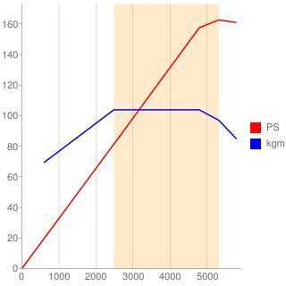 111M20型エンジン性能曲線図もどき