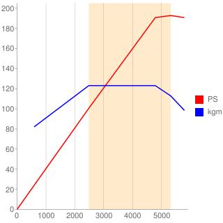 M1117型エンジン性能曲線図もどき