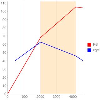 4D56型エンジン性能曲線図もどき