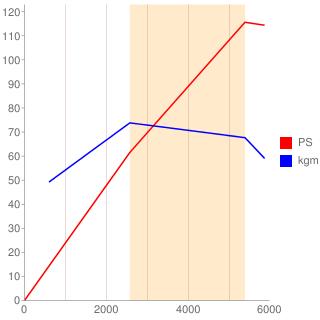 AGG型エンジン性能曲線図もどき
