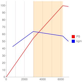 5E-FE型エンジン性能曲線図もどき
