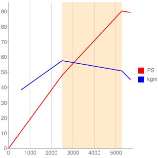 H4B型エンジン性能曲線図もどき