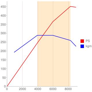 CFS型エンジン性能曲線図もどき