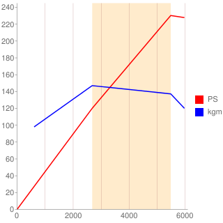 AEW型エンジン性能曲線図もどき