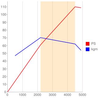 ACU型エンジン性能曲線図もどき