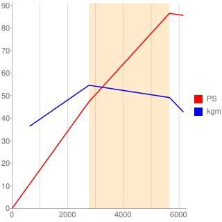 L13A型エンジン性能曲線図もどき