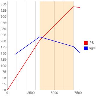 ANK型エンジン性能曲線図もどき