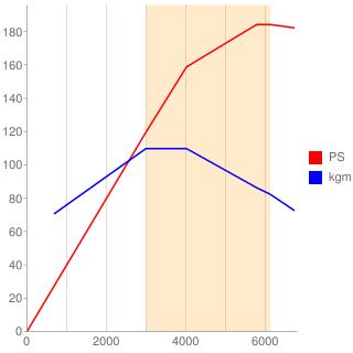 M264型エンジン性能曲線図もどき