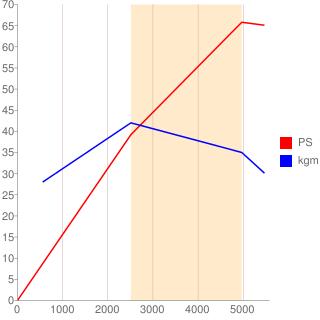 D13B型エンジン性能曲線図もどき