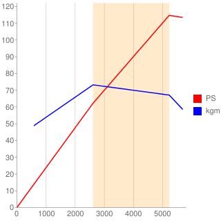 C20型エンジン性能曲線図もどき