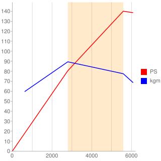 KA24DE型エンジン性能曲線図もどき